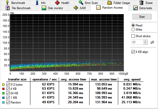 how slow an hdd is in random access