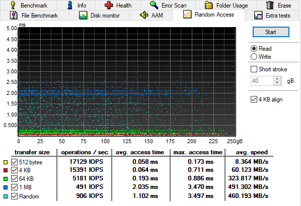 how fast an ssd can be in random access