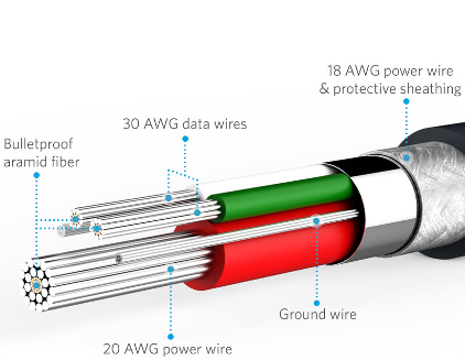 anker's picture of their cables